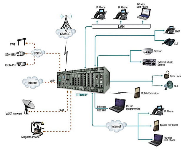 enterprise phone system  pabx   ip pbx    kits technologiesip pbx diagram